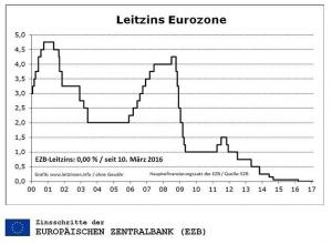 Der Leitzins im Laufe der Zeit.