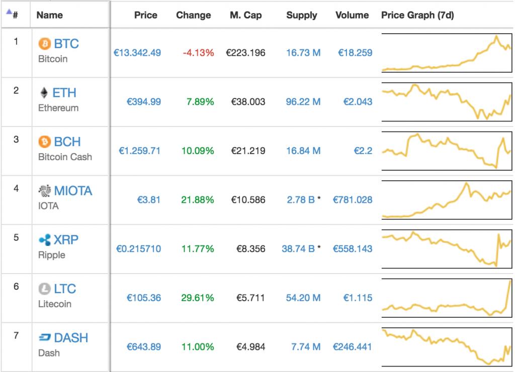 viele bitcoins verdienen
