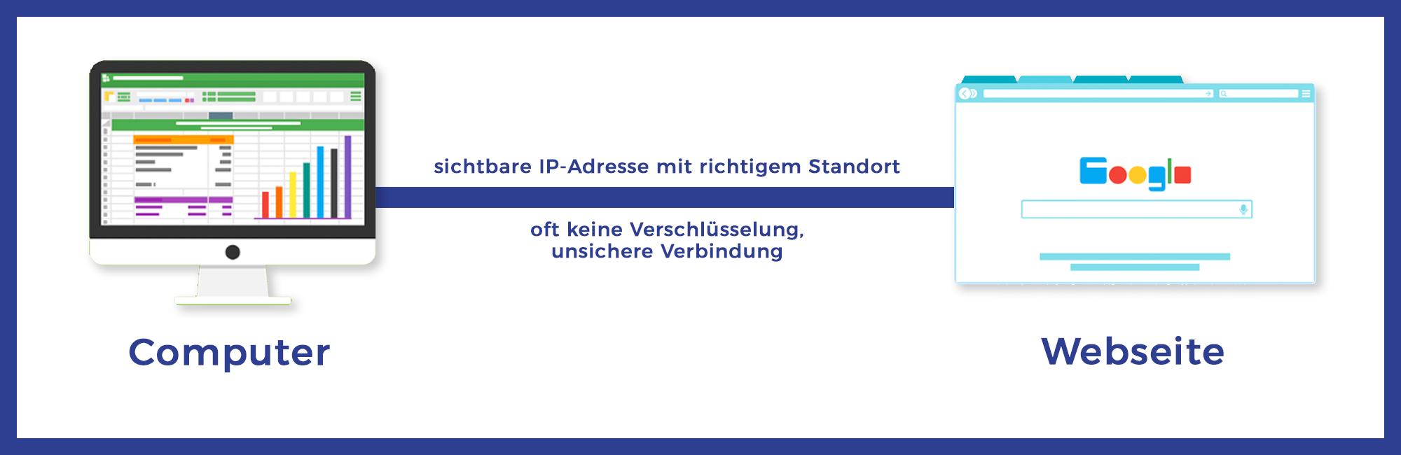 Beispiel: Verbindung ohne VPN