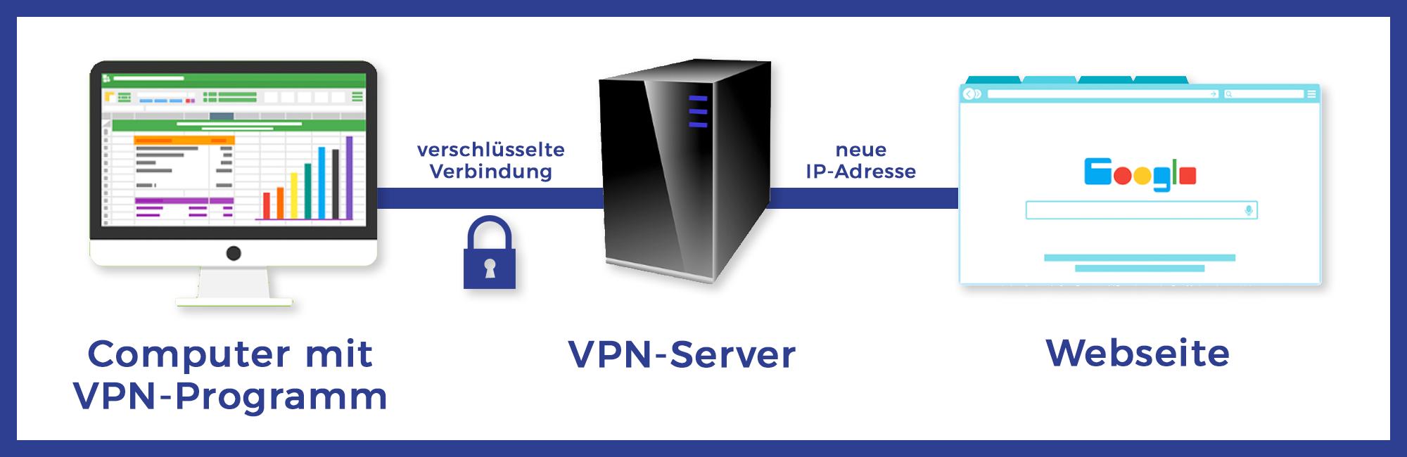 Beispiel: Verbindung mit VPN