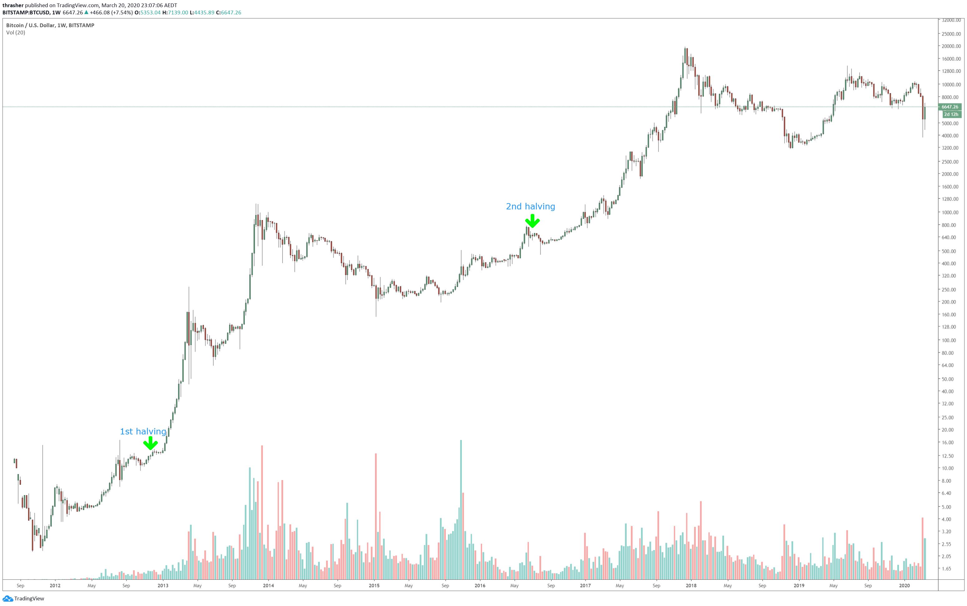 Bitcoin Halving Kurs